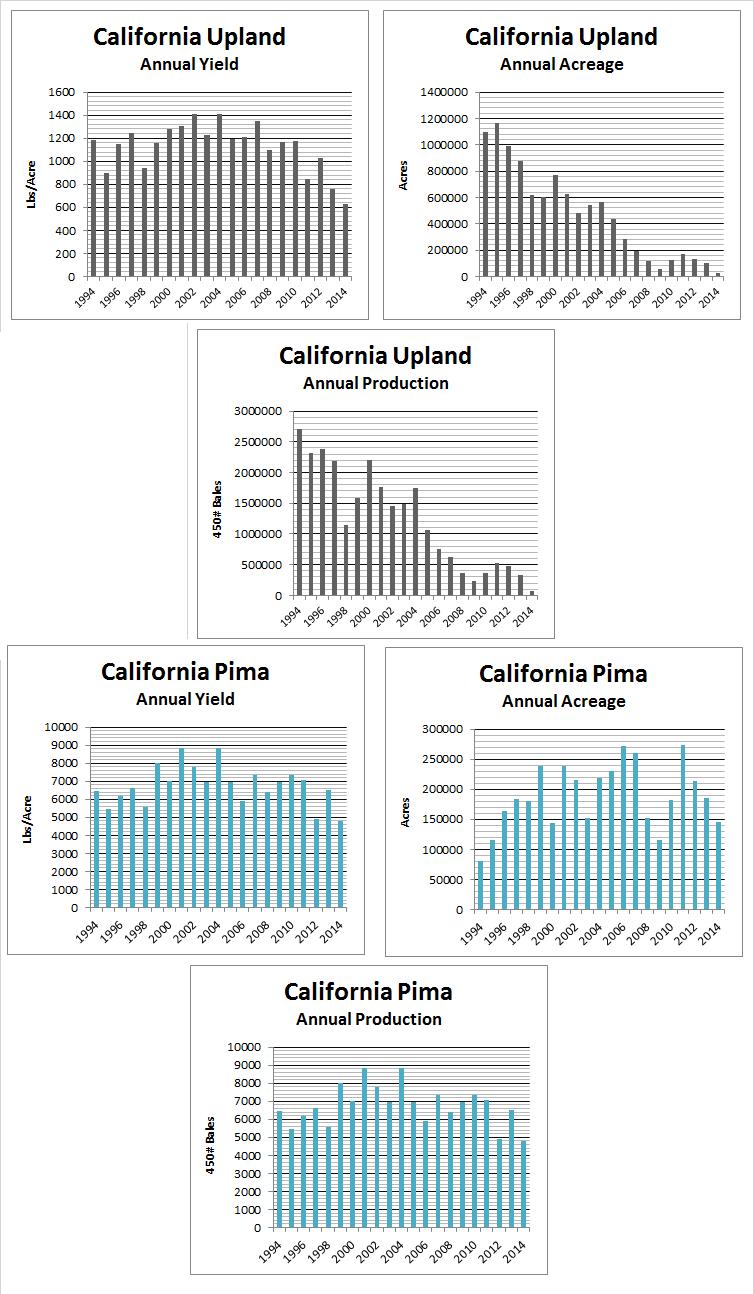 1994-2014 Statewide Statistics