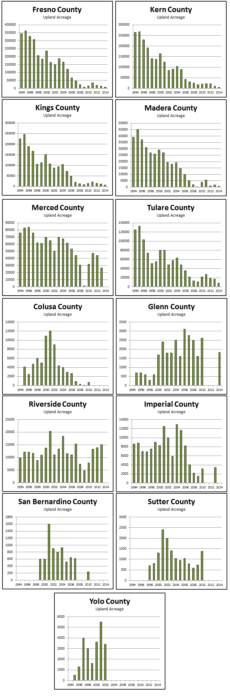 2014ACREAGE BY COUNTY – UPLAND