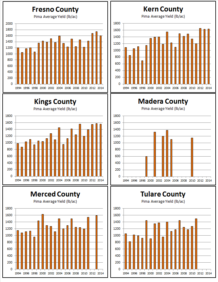 2014AVERAGE YIELD BY COUNTY – PIMA