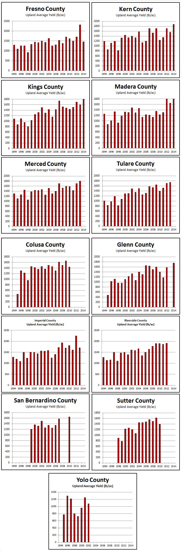 2014AVERAGE YIELD BY COUNTY – UPLAND